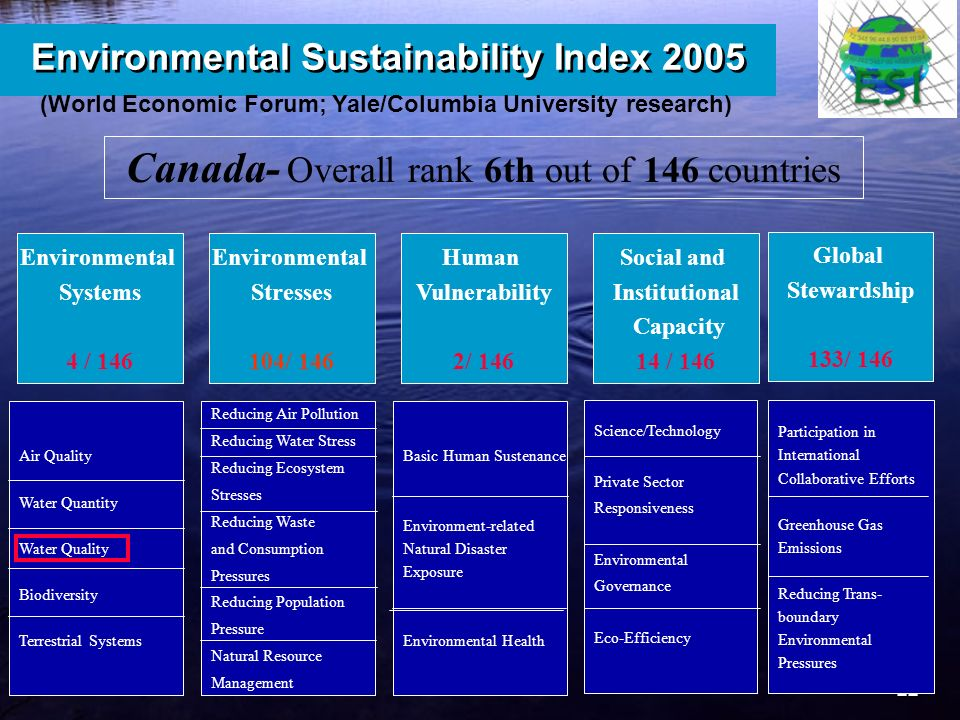 22 6 Environmental Sustainability Index 2005 Environmental Systems 4 / 146 Environmental Stresses 104/ 146 Human Vulnerability 2/ 146 Social and Institutional Capacity 14 / 146 Global Stewardship 133/ 146 Air Quality Water Quantity Water Quality Biodiversity Terrestrial Systems Reducing Air Pollution Reducing Water Stress Reducing Ecosystem Stresses Reducing Waste and Consumption Pressures Reducing Population Pressure Natural Resource Management Basic Human Sustenance Environment-related Natural Disaster Exposure Environmental Health Science/Technology Private Sector Responsiveness Environmental Governance Eco-Efficiency Participation in International Collaborative Efforts Greenhouse Gas Emissions Reducing Trans- boundary Environmental Pressures Canada- Overall rank 6th out of 146 countries (World Economic Forum; Yale/Columbia University research)