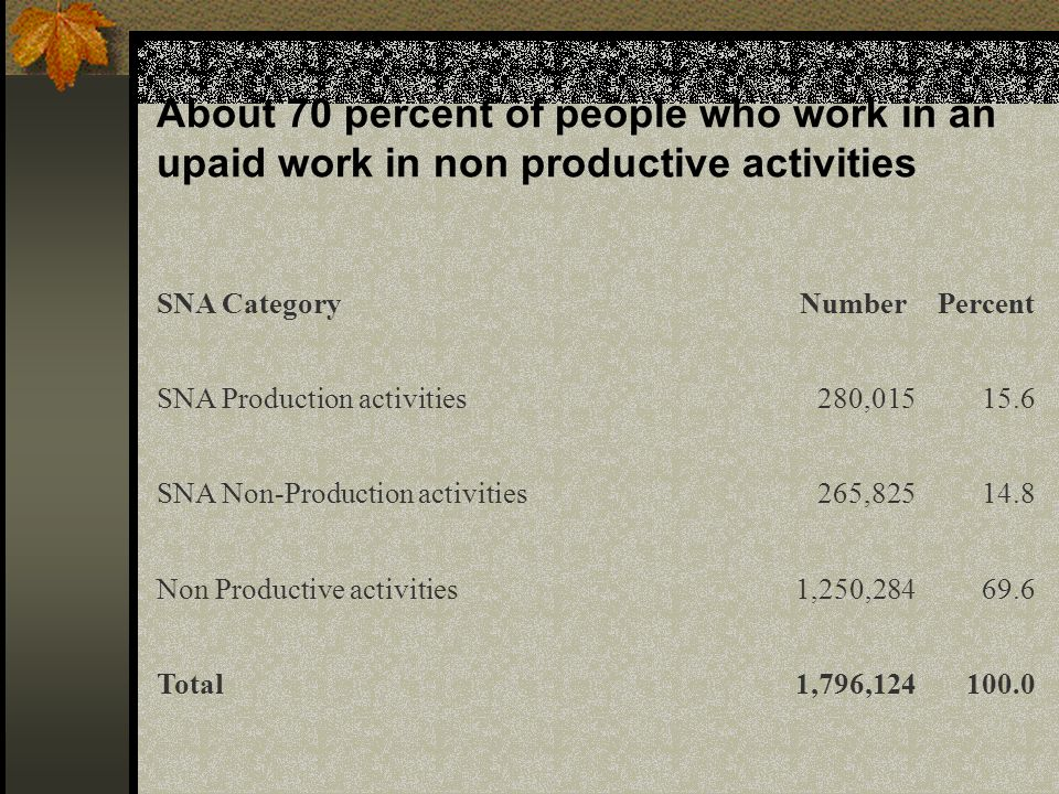 About 70 percent of people who work in an upaid work in non productive activities SNA CategoryNumberPercent SNA Production activities280, SNA Non-Production activities265, Non Productive activities1,250, Total1,796,