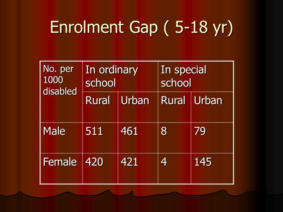 Enrolment Gap ( 5-18 yr) No.