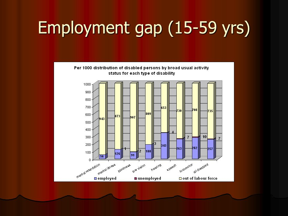 Employment gap (15-59 yrs)