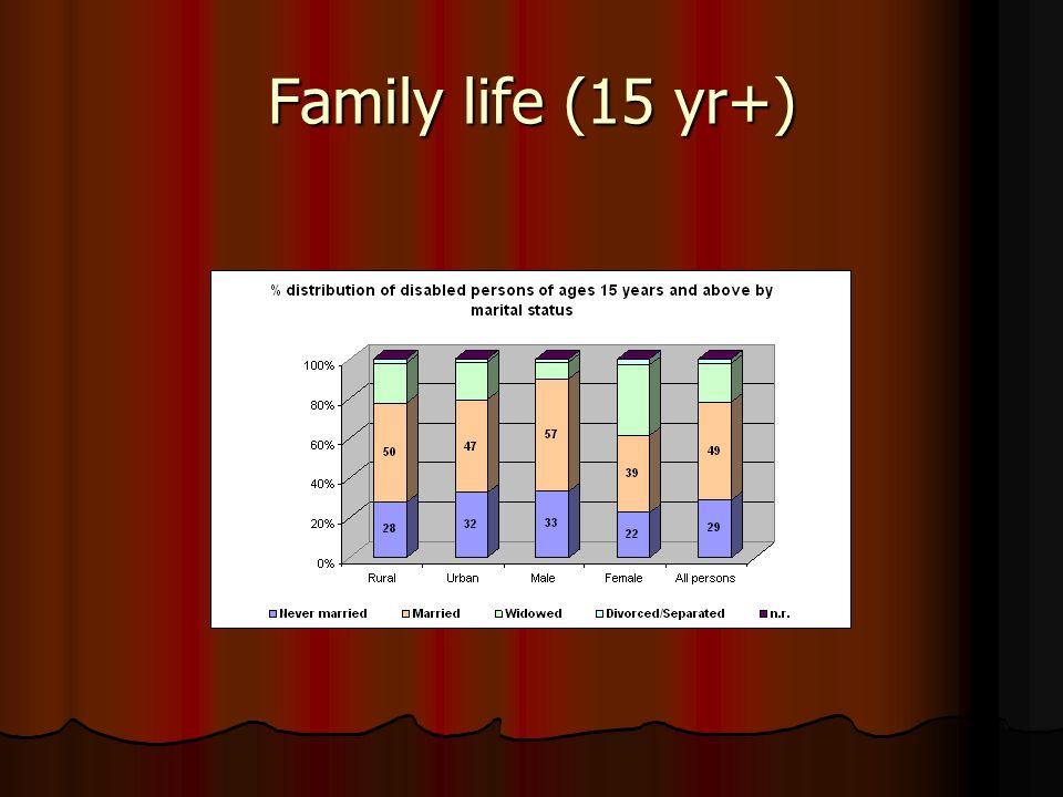 Family life (15 yr+)