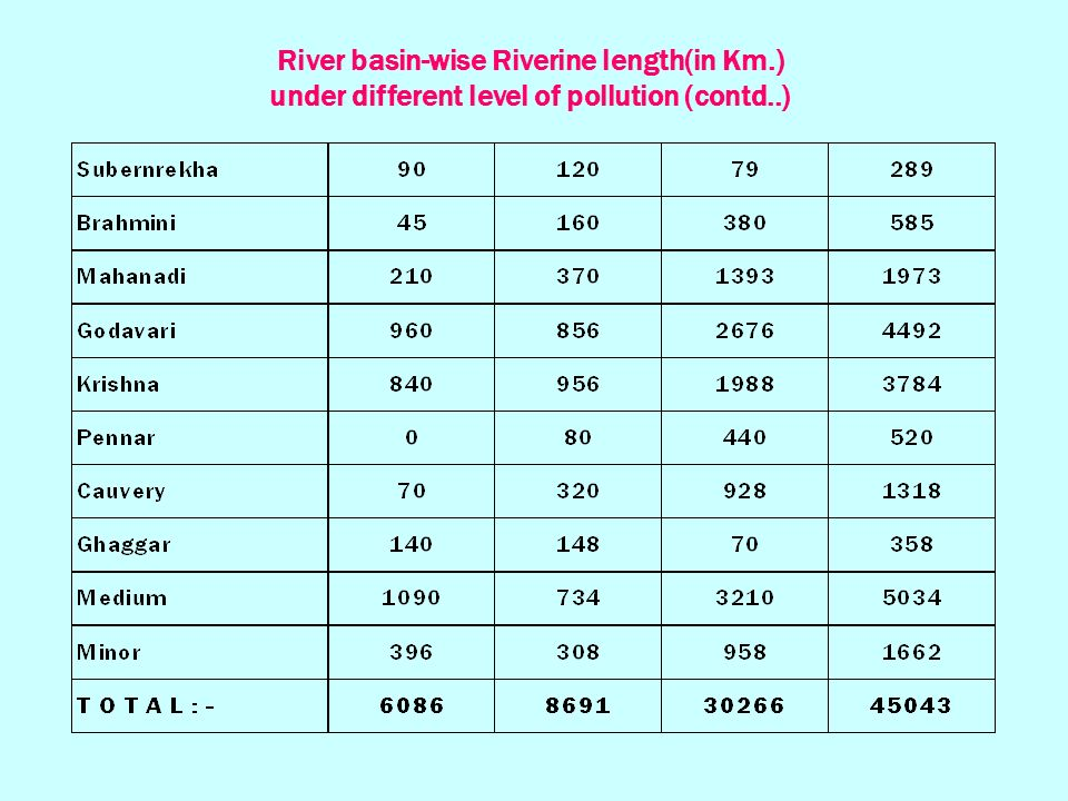River basin-wise Riverine length(in Km.) under different level of pollution (contd..)