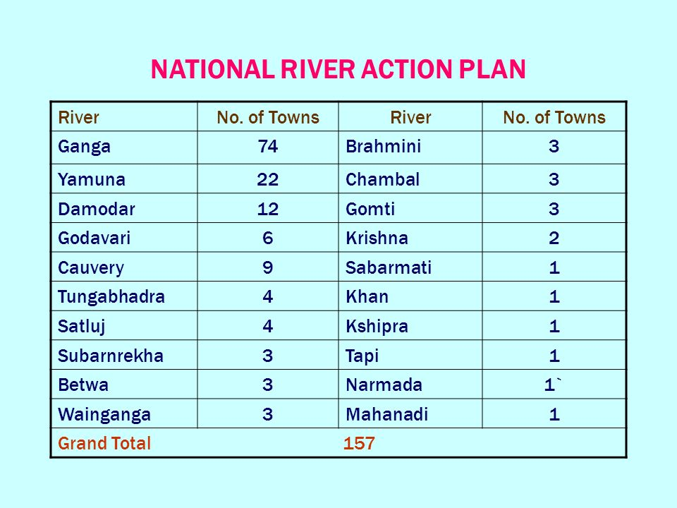 NATIONAL RIVER ACTION PLAN RiverNo. of TownsRiverNo.