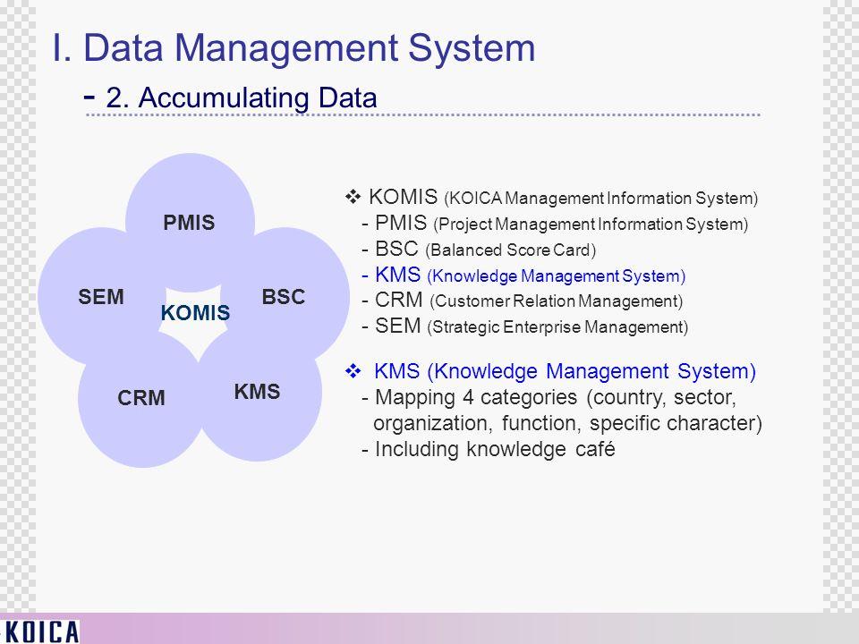 I. Data Management System - 2. Accumulating Data PMIS KMS SEM BSC CRM KOMIS KOMIS (KOICA Management Information System) - PMIS (Project Management Inf