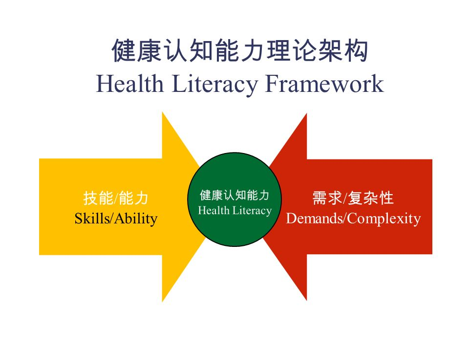 - Health Literacy Health Literacy is the degree to which individuals have the capacity to obtain, process, and understand basic health information and services needed to make appropriate health decisions.