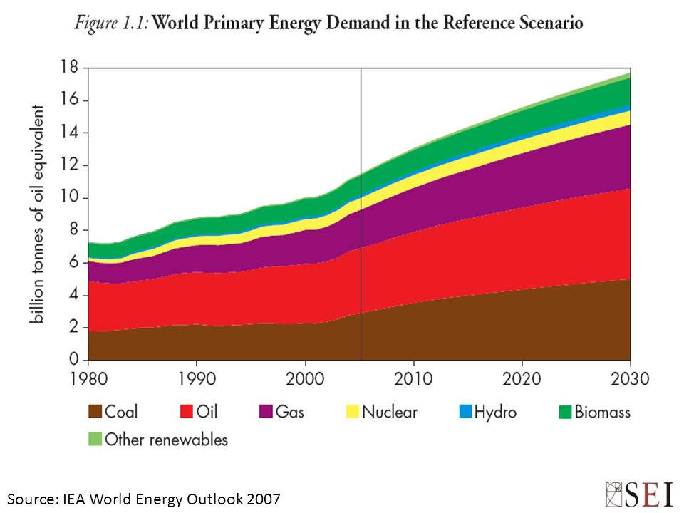 Source: IEA World Energy Outlook 2007