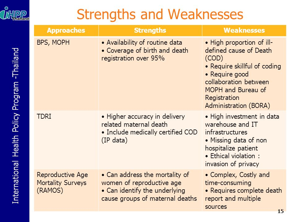 International Health Policy Program -Thailand Strengths and Weaknesses ApproachesStrengthsWeaknesses BPS, MOPH Availability of routine data Coverage of birth and death registration over 95% High proportion of ill- defined cause of Death (COD) Require skillful of coding Require good collaboration between MOPH and Bureau of Registration Administration (BORA) TDRI Higher accuracy in delivery related maternal death Include medically certified COD (IP data) High investment in data warehouse and IT infrastructures Missing data of non hospitalize patient Ethical violation : invasion of privacy Reproductive Age Mortality Surveys (RAMOS) Can address the mortality of women of reproductive age Can identify the underlying cause groups of maternal deaths Complex, Costly and time-consuming Requires complete death report and multiple sources 15
