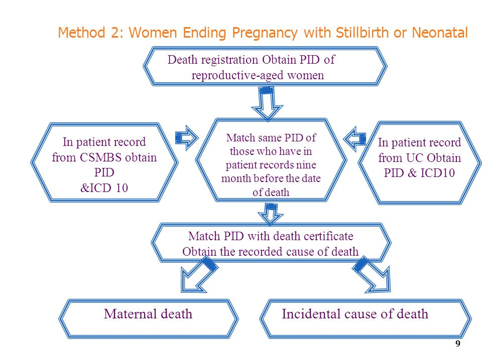 Method 2: Women Ending Pregnancy with Stillbirth or Neonatal 9 Match same PID of those who have in patient records nine month before the date of death Death registration Obtain PID of reproductive-aged women Match PID with death certificate Obtain the recorded cause of death Incidental cause of death Maternal death In patient record from CSMBS obtain PID &ICD 10 In patient record from UC Obtain PID & ICD10
