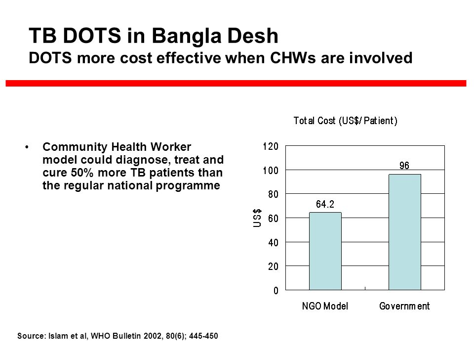 TB DOTS in Bangla Desh DOTS more cost effective when CHWs are involved Community Health Worker model could diagnose, treat and cure 50% more TB patients than the regular national programme Source: Islam et al, WHO Bulletin 2002, 80(6); 445-450