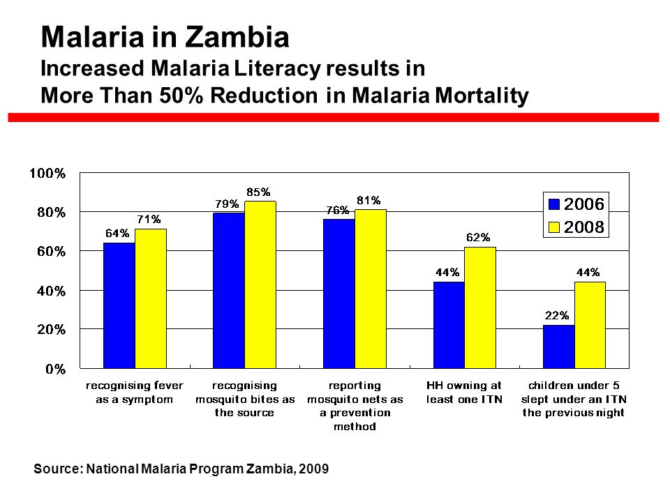 Malaria in Zambia Increased Malaria Literacy results in More Than 50% Reduction in Malaria Mortality Source: National Malaria Program Zambia, 2009
