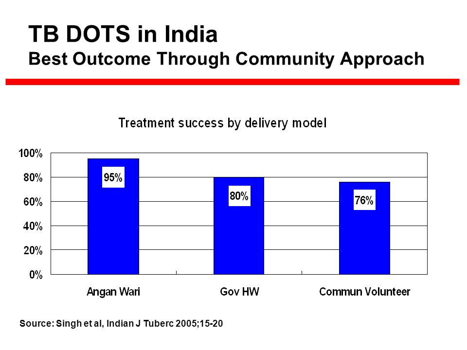 TB DOTS in India Best Outcome Through Community Approach Source: Singh et al, Indian J Tuberc 2005;15-20