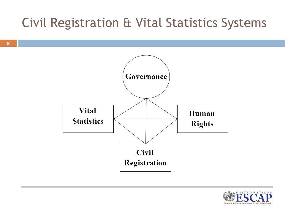 8 Human Rights Civil Registration Vital Statistics Governance Civil Registration & Vital Statistics Systems