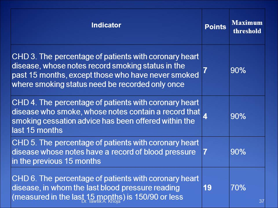 Dr. Tawfik A. Khoja37 Indicator Points Maximum threshold CHD 3. The percentage of patients with coronary heart disease, whose notes record smoking sta