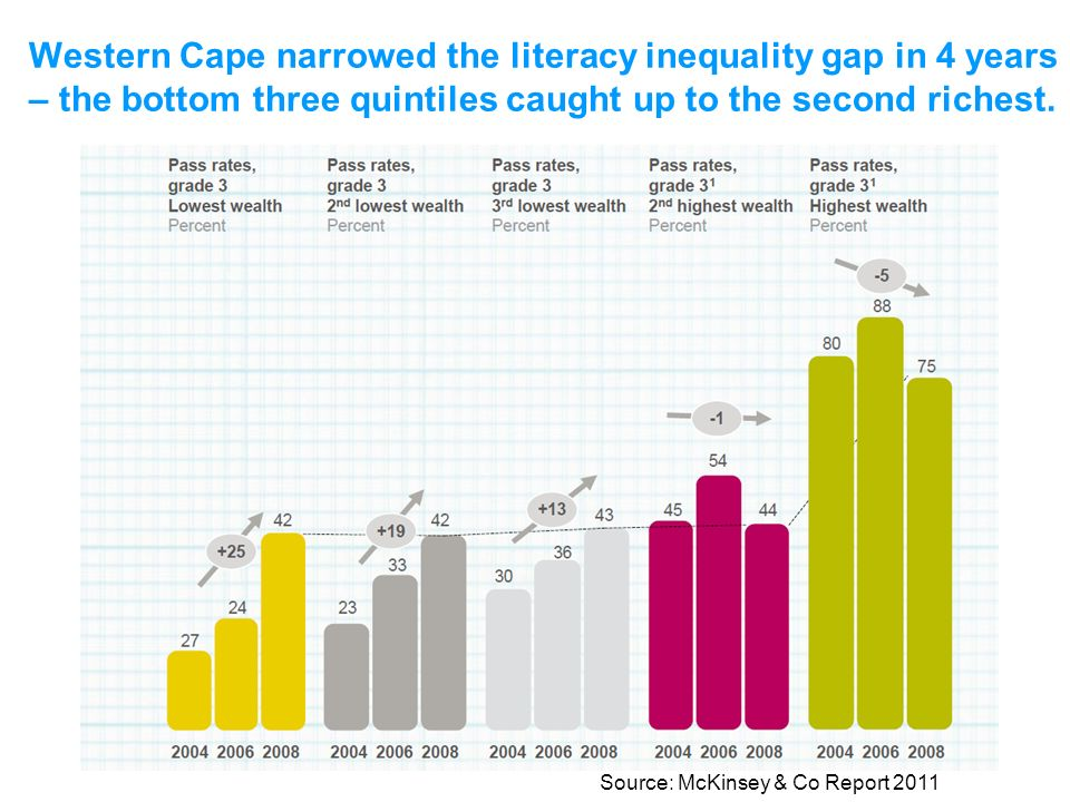 Western Cape narrowed the literacy inequality gap in 4 years – the bottom three quintiles caught up to the second richest.