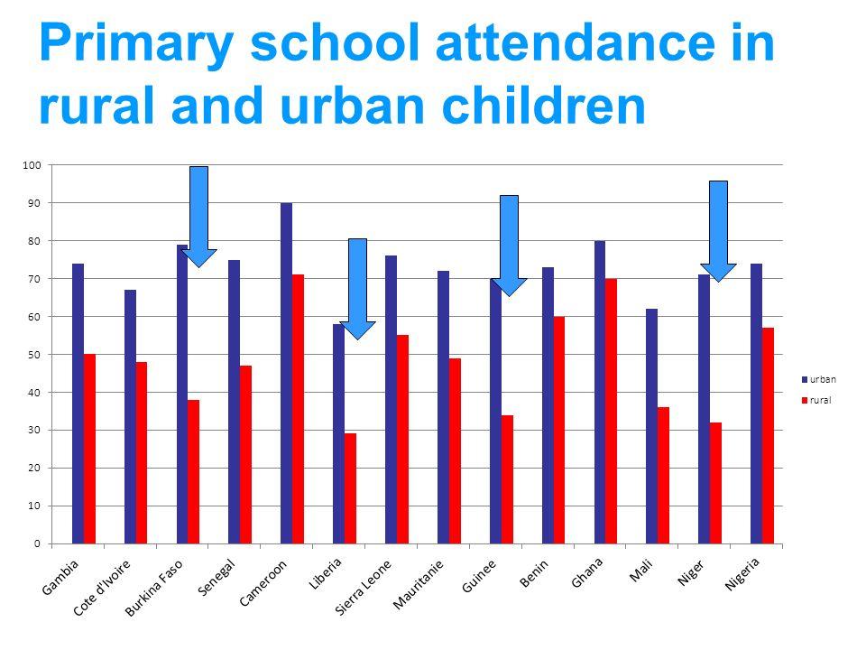 Primary school attendance in rural and urban children