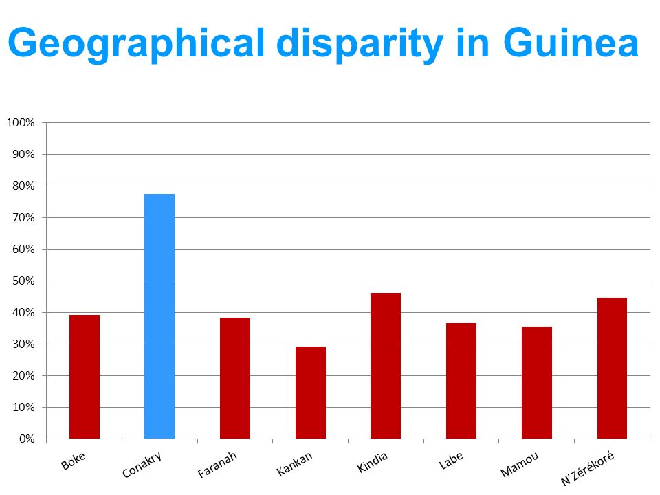 Geographical disparity in Guinea