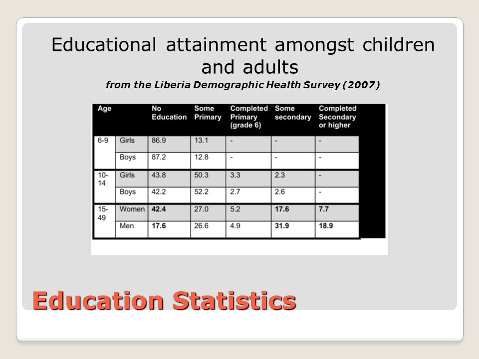 Education Statistics Educational attainment amongst children and adults from the Liberia Demographic Health Survey (2007)