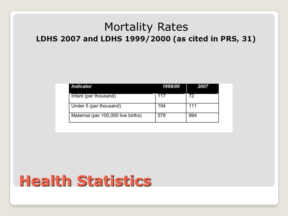 Health Statistics Mortality Rates LDHS 2007 and LDHS 1999/2000 (as cited in PRS, 31)