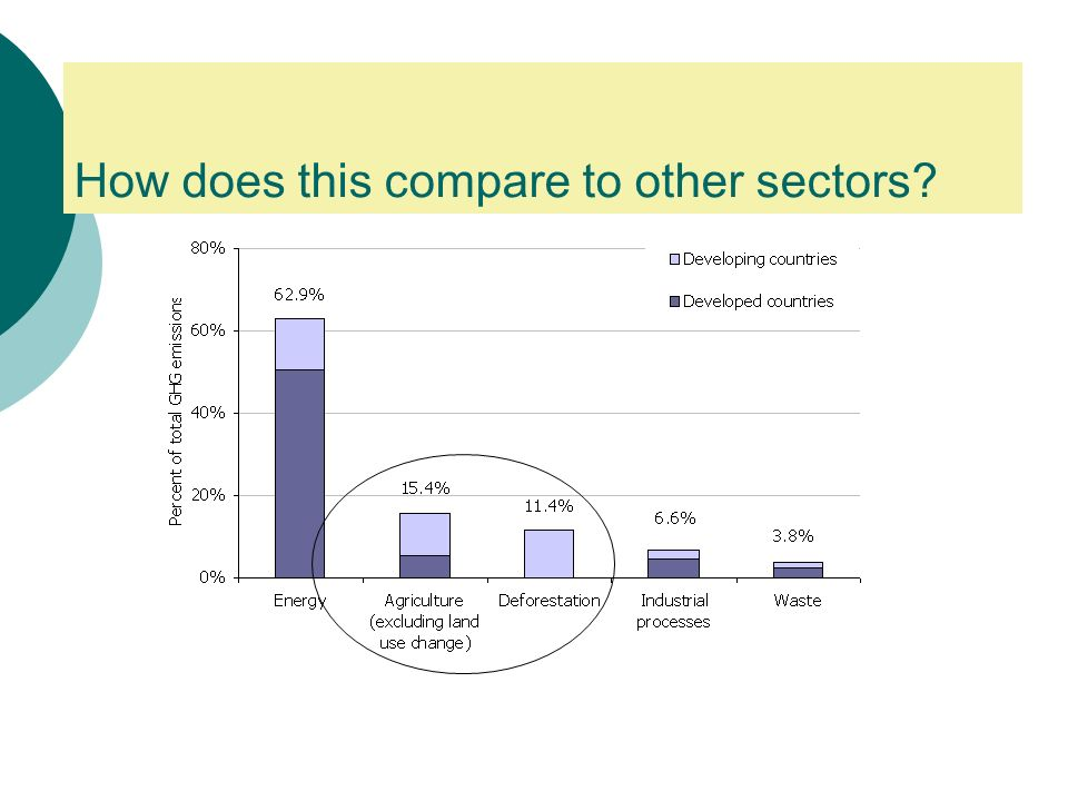 How does this compare to other sectors