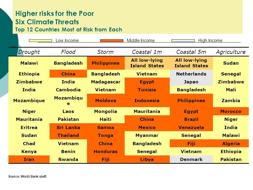 Higher risks for the Poor Six Climate Threats Top 12 Countries Most at Risk from Each DroughtFloodStormCoastal 1mCoastal 5mAgriculture MalawiBangladeshPhilippines All low-lying Island States Sudan EthiopiaChinaBangladeshVietnamNetherlandsSenegal ZimbabweIndiaMadagascarEgyptJapanZimbabwe IndiaCambodiaVietnamTunisiaBangladeshMali Mozambique MoldovaIndonesiaPhilippinesZambia NigerLaosMongoliaMauritaniaEgyptMorocco MauritaniaPakistanHaitiChinaBrazilNiger EritreaSri LankaSamoaMexicoVenezuelaIndia SudanThailandTongaMyanmarSenegalMalawi ChadVietnamChinaBangladeshFijiAlgeria KenyaBeninHondurasSenegalVietnamEthiopia IranRwandaFijiLibyaDenmarkPakistan Middle Income Low IncomeHigh Income Source: World Bank staff.