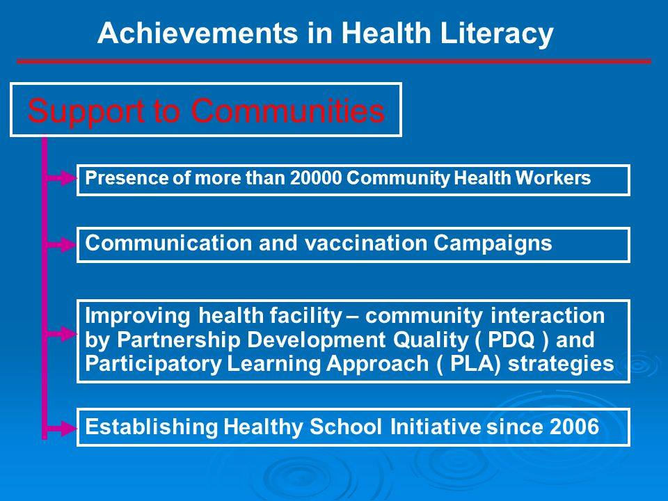 Presence of more than 20000 Community Health Workers Improving health facility – community interaction by Partnership Development Quality ( PDQ ) and Participatory Learning Approach ( PLA) strategies Establishing Healthy School Initiative since 2006 Support to Communities Communication and vaccination Campaigns Achievements in Health Literacy