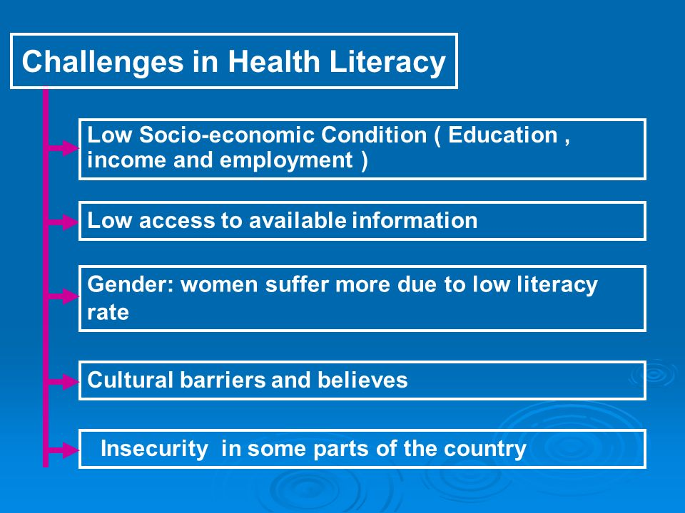Low Socio-economic Condition ( Education, income and employment ) Gender: women suffer more due to low literacy rate Insecurity in some parts of the country Challenges in Health Literacy Low access to available information Cultural barriers and believes