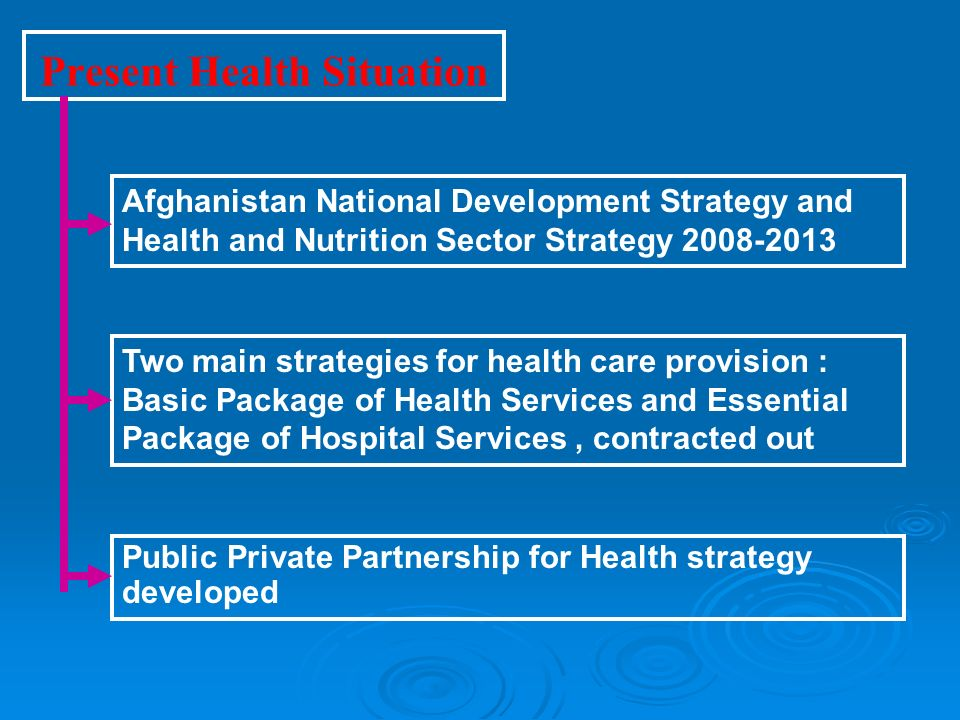 Present Health Situation Afghanistan National Development Strategy and Health and Nutrition Sector Strategy 2008-2013 Two main strategies for health care provision : Basic Package of Health Services and Essential Package of Hospital Services, contracted out Public Private Partnership for Health strategy developed
