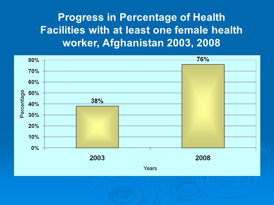 Progress in Percentage of Health Facilities with at least one female health worker, Afghanistan 2003, 2008