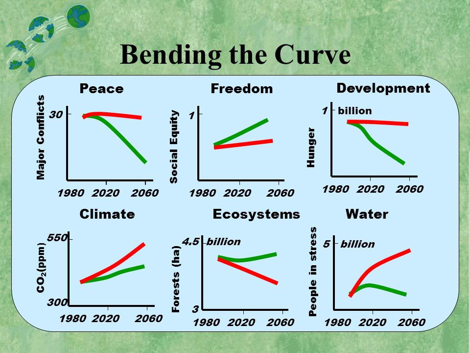 Bending the Curve Peace 2060Major Conflicts1980 30 2020 Freedom 2060 Social Equity 1980 1 2020 Development 20601980 1 billion 2020 Hunger 20601980 CO