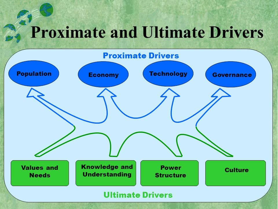 Proximate and Ultimate Drivers Ultimate Drivers Knowledge and Understanding Power Structure Culture Values and Needs Proximate Drivers PopulationEconomyTechnologyGovernance