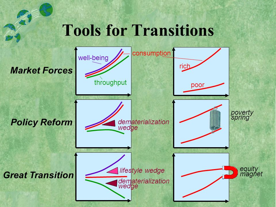 Tools for Transitions Market Forces Policy Reform Great Transition well-being consumption throughput dematerialization wedge lifestyle wedge rich poor poverty spring equity magnet