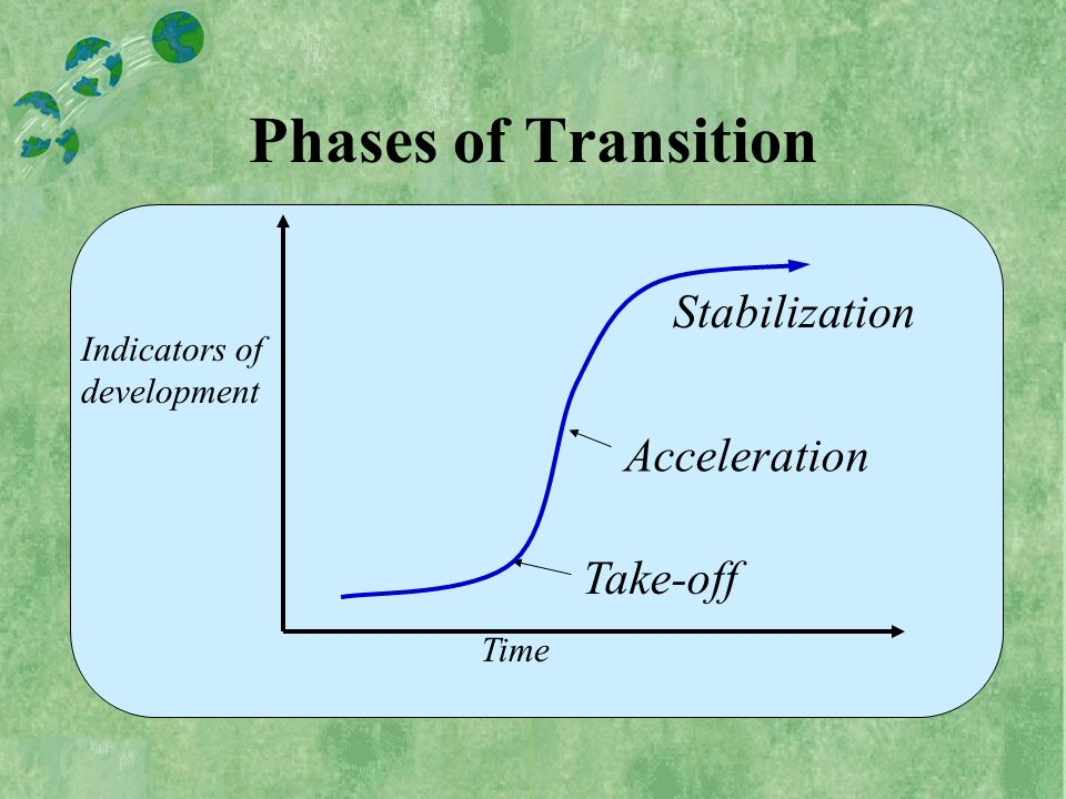 Time Indicators of development Stabilization Take-off Acceleration Phases of Transition