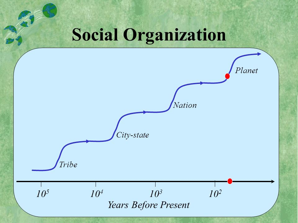 10 5 10 4 10 3 10 2 Years Before Present Tribe City-state Nation Planet Social Organization