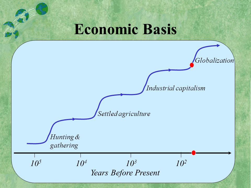 10 5 10 4 10 3 10 2 Years Before Present Hunting & gathering Settled agriculture Industrial capitalism Economic Basis Globalization