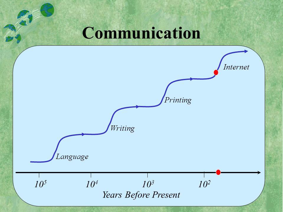10 5 10 4 10 3 10 2 Years Before Present Language Writing Printing Internet Communication