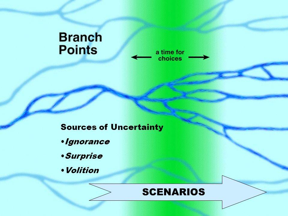Branch Points SCENARIOS Sources of Uncertainty Ignorance Surprise Volition