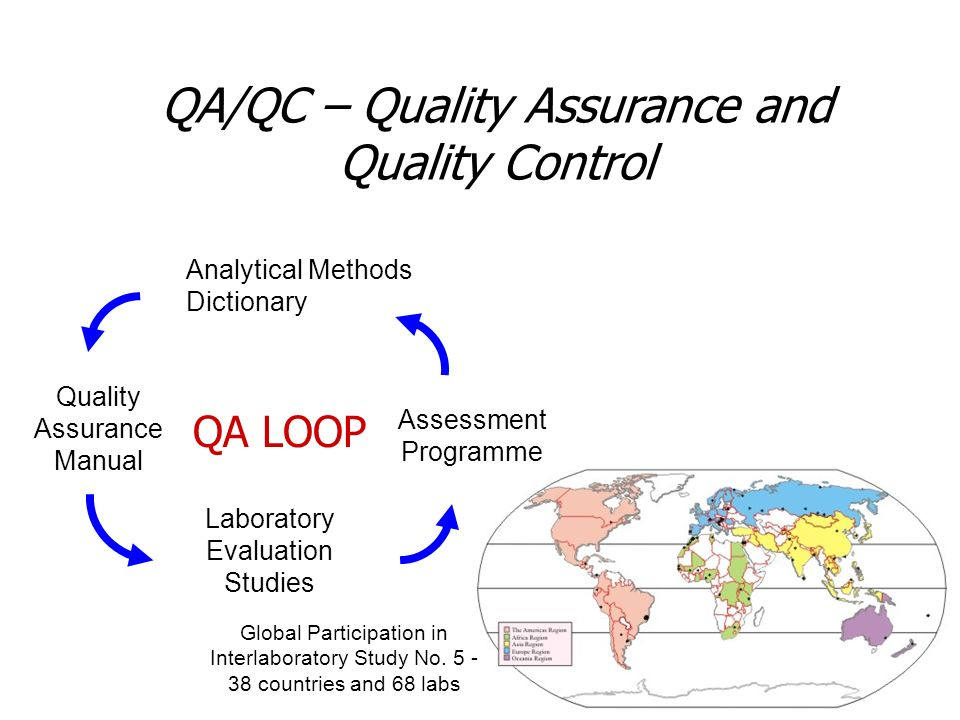 QA/QC – Quality Assurance and Quality Control Quality Assurance Manual Laboratory Evaluation Studies Assessment Programme QA LOOP Analytical Methods Dictionary Global Participation in Interlaboratory Study No.