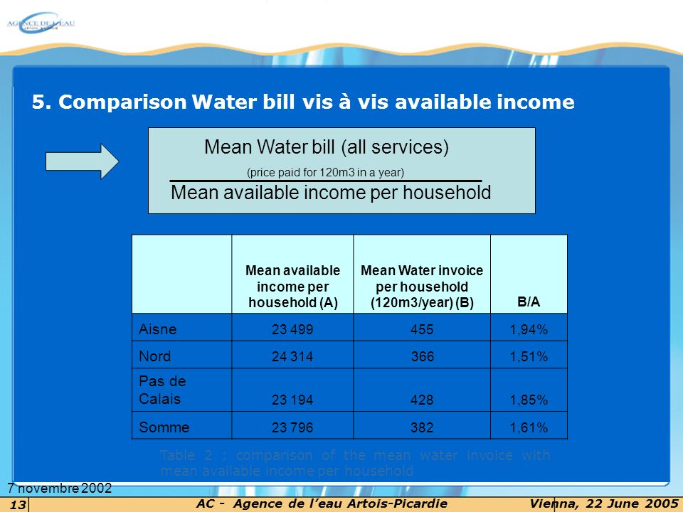 14 AC - Agence de leau Artois-PicardieVienna, 22 June 2005 7 novembre 2002 Water bill / mean available Income
