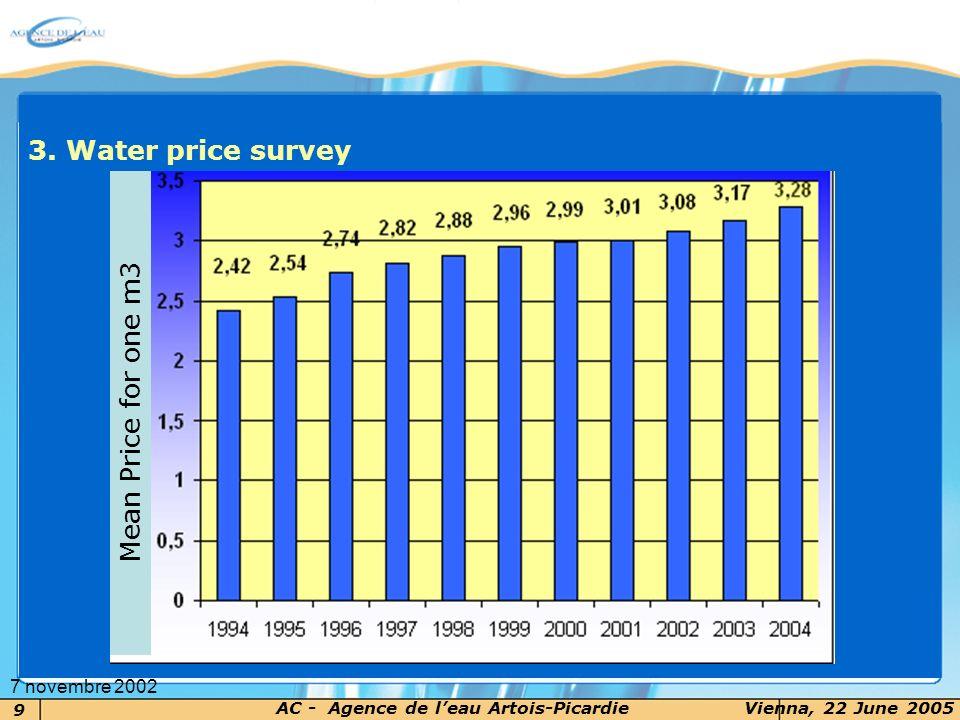 9 AC - Agence de leau Artois-PicardieVienna, 22 June 2005 7 novembre 2002 3. Water price survey Mean Price for one m3