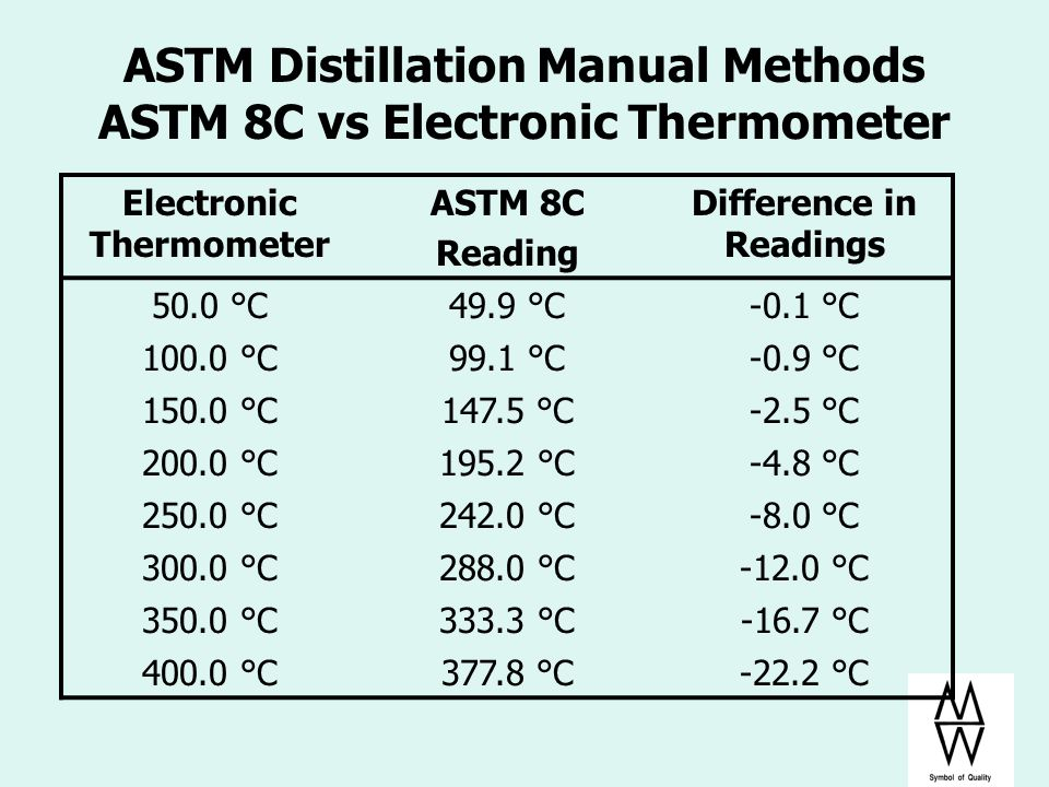 ASTM Distillation Manual Methods ASTM 8C vs Electronic Thermometer Electronic Thermometer ASTM 8C Reading Difference in Readings 50.0 °C49.9 °C-0.1 °C