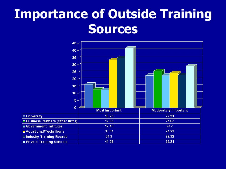 Importance of Outside Training Sources