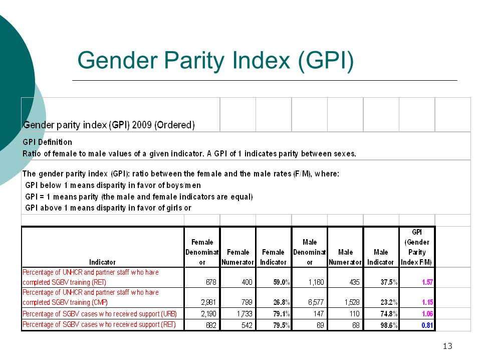 Gender Parity Index (GPI) 13