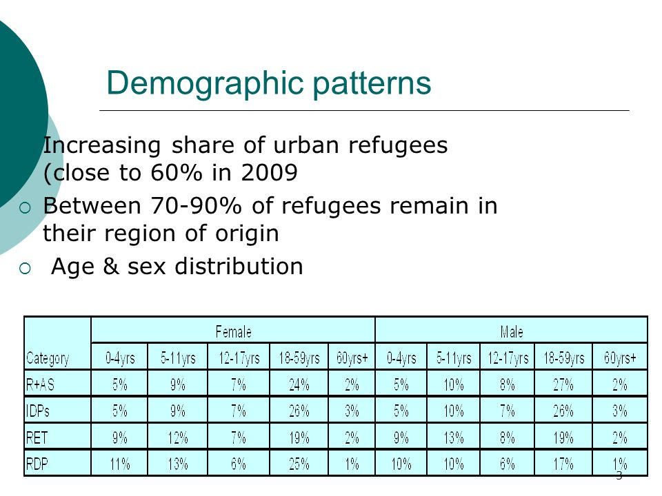 Demographic patterns Increasing share of urban refugees (close to 60% in 2009 Between 70-90% of refugees remain in their region of origin Age & sex di