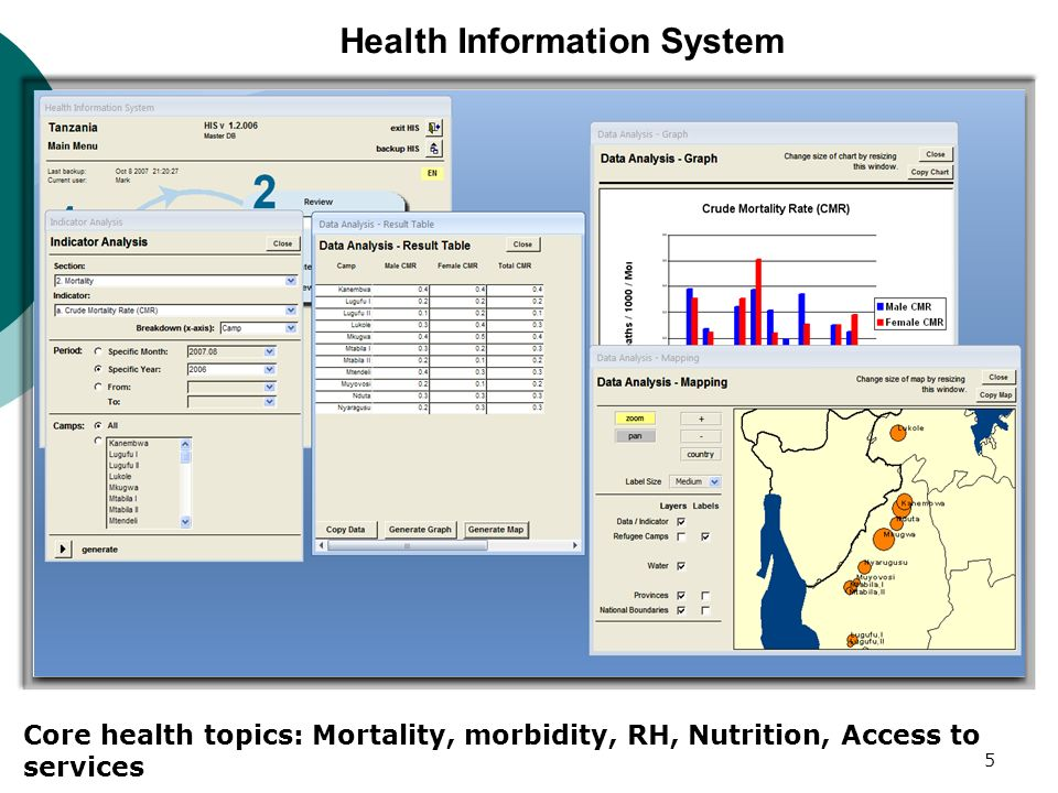 Health Information System Core health topics: Mortality, morbidity, RH, Nutrition, Access to services 5