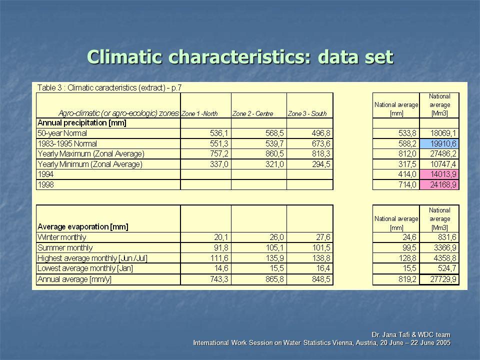 Dr. Jana Tafi & WDC team International Work Session on Water Statistics Vienna, Austria, 20 June – 22 June 2005 Climatic characteristics: data set