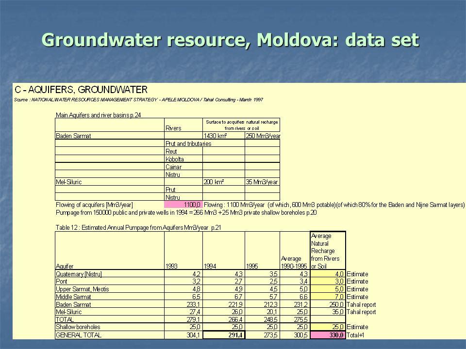 Dr. Jana Tafi & WDC team International Work Session on Water Statistics Vienna, Austria, 20 June – 22 June 2005 Groundwater resource, Moldova: data se