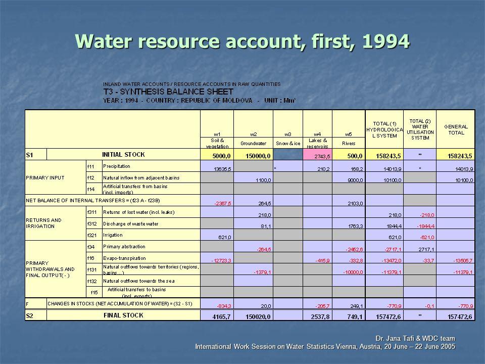 Dr. Jana Tafi & WDC team International Work Session on Water Statistics Vienna, Austria, 20 June – 22 June 2005 Water resource account, first, 1994