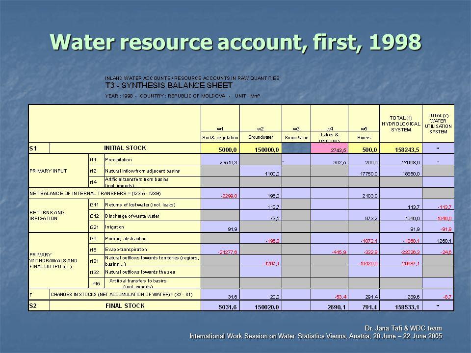 Dr. Jana Tafi & WDC team International Work Session on Water Statistics Vienna, Austria, 20 June – 22 June 2005 Water resource account, first, 1998