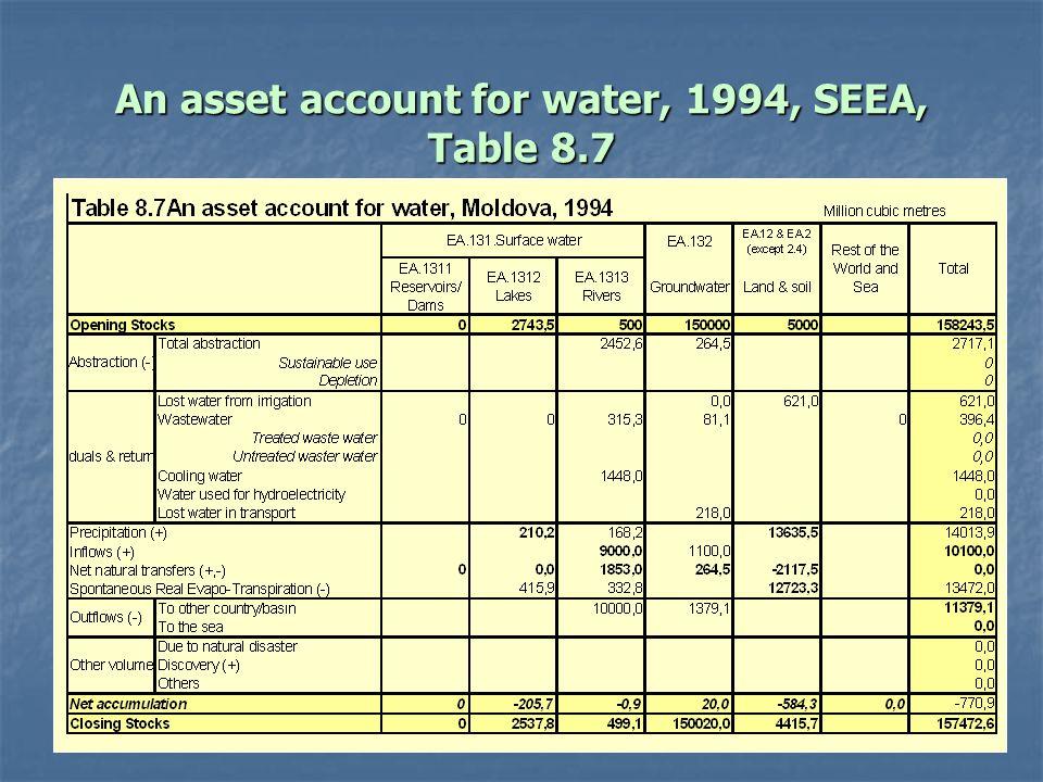 Dr. Jana Tafi & WDC team International Work Session on Water Statistics Vienna, Austria, 20 June – 22 June 2005 An asset account for water, 1994, SEEA