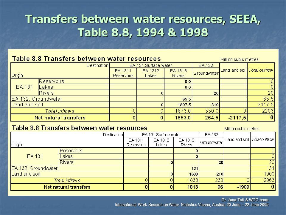 Dr. Jana Tafi & WDC team International Work Session on Water Statistics Vienna, Austria, 20 June – 22 June 2005 Transfers between water resources, SEE